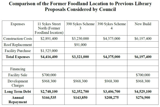 comparison of foodland location to other options proposed540